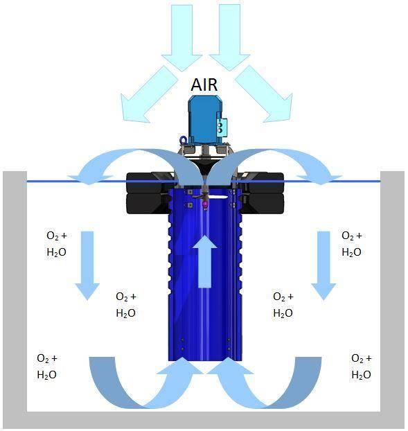 Турбинный поверхностный аэратор - AIRIT